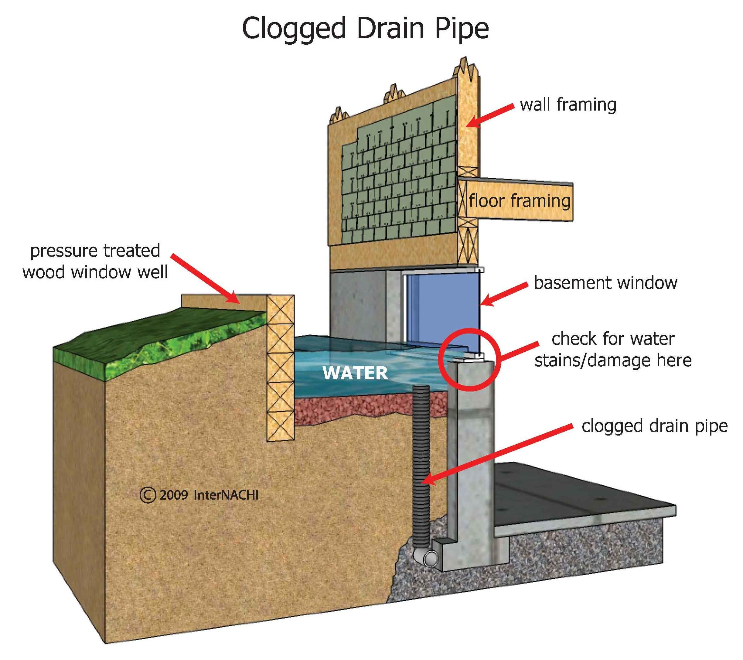 How To Avoid Water Leaks In Your Home Accurate Home